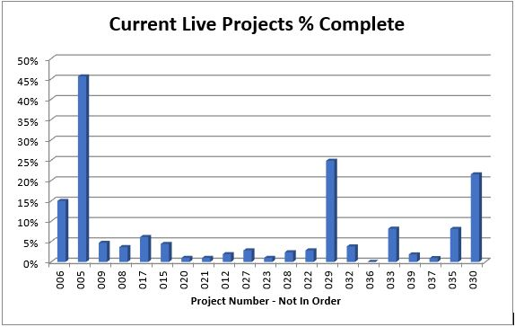 Lean Six Sigma Live Projects Percentage