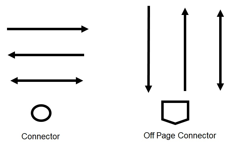 Process Connector