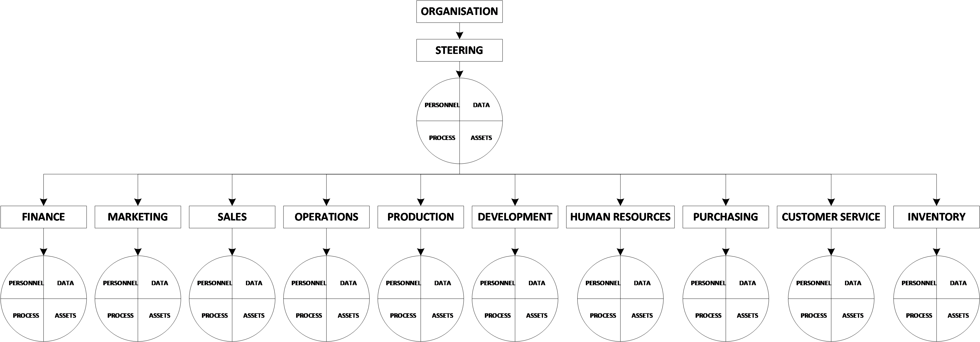 Traditional Business Systems Model