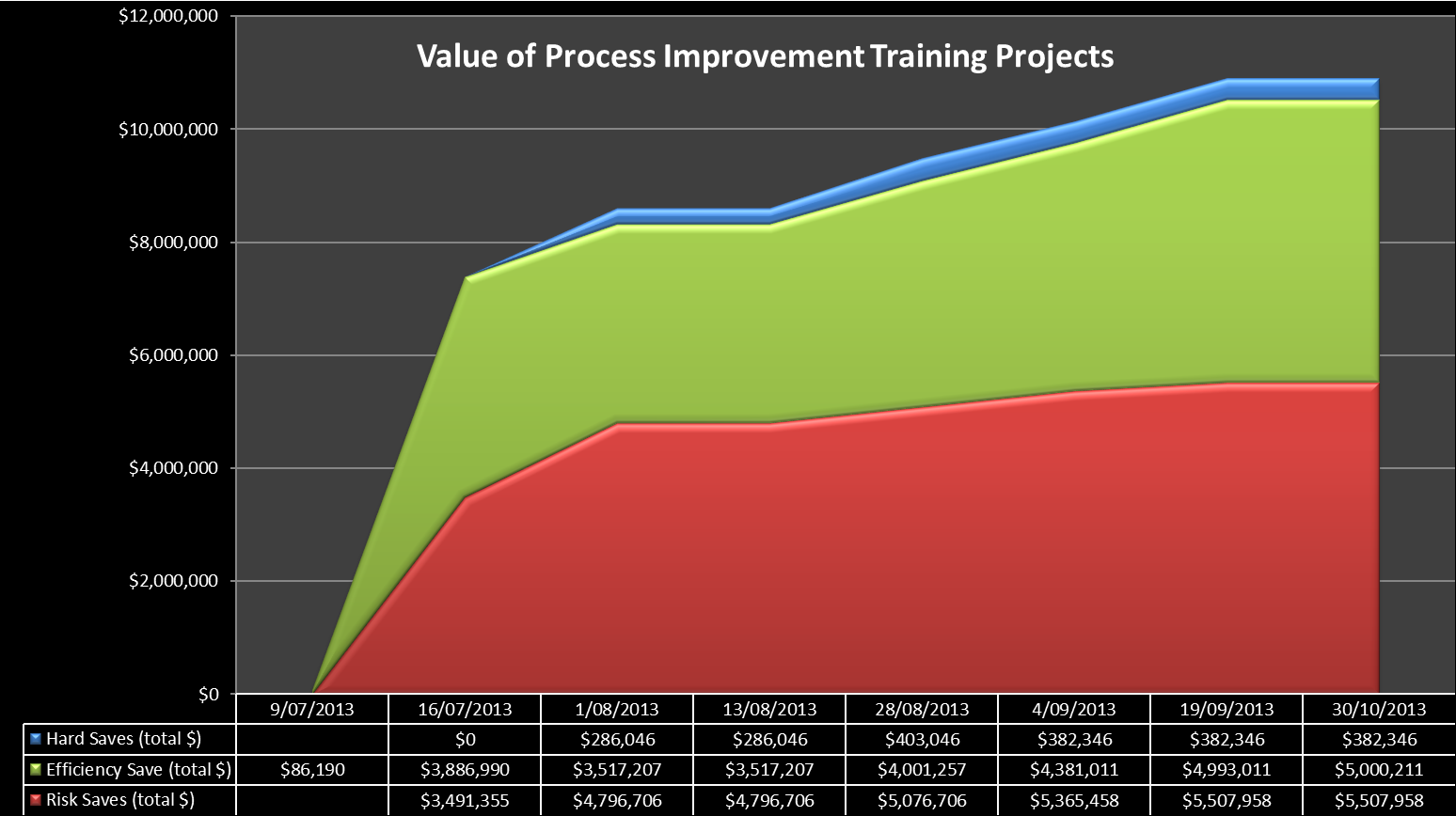 Lean Six Sigma Project Value